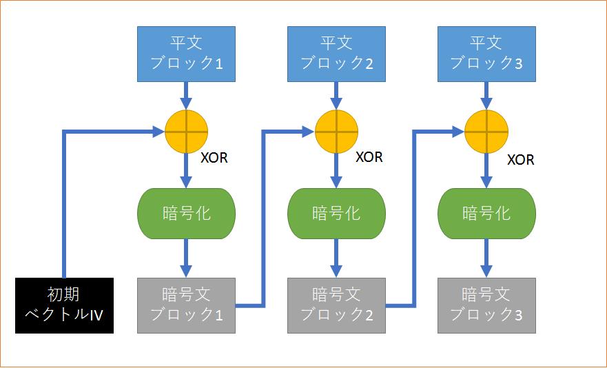 暗号技術入門04 ブロック暗号のモード ブロック暗号をどのように繰り返すのか Spiritek Blog