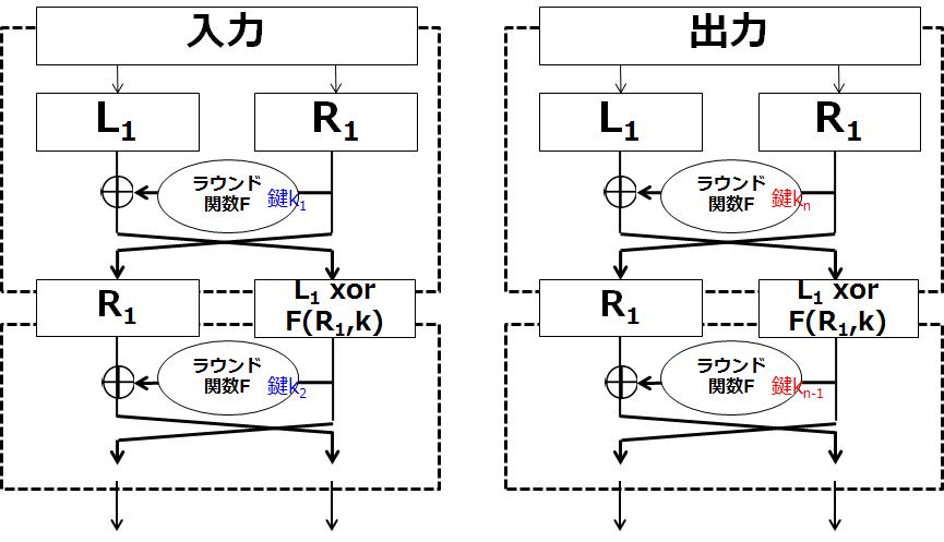 暗号技術入門03 対称暗号(共通鍵暗号)